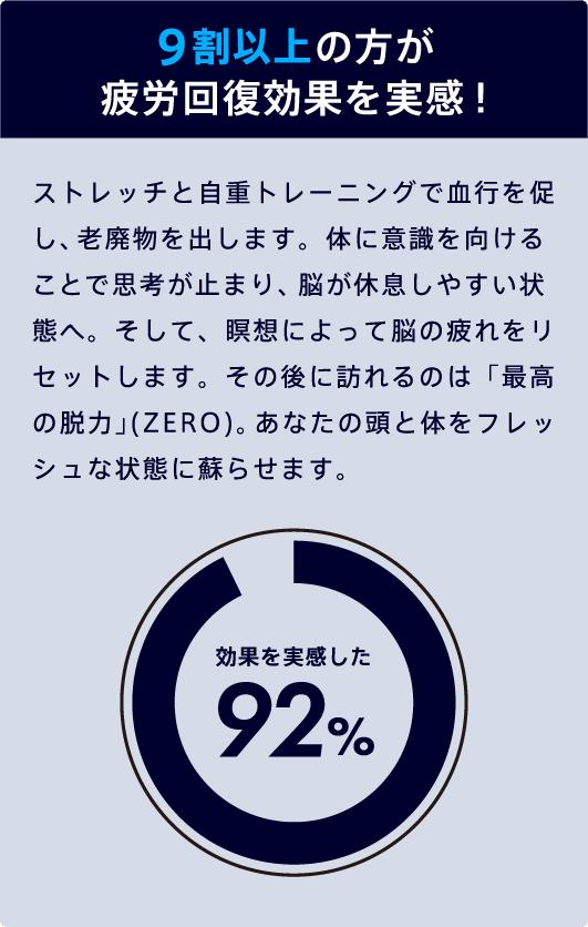 9割以上の方が疲労回復効果を実感!
